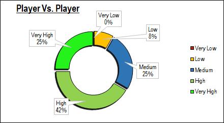 player-vs-player
